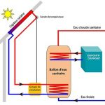 Pompe a chaleur et solaire thermique