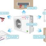 Pompe a chaleur ou condensation