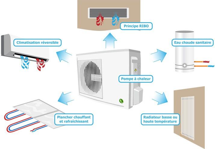 Installer une pompe à chaleur dans un appartement