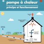 Différence pompe à chaleur eau eau