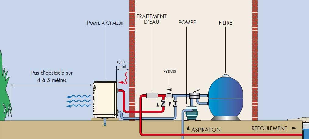 Rc decennale pompe a chaleur
