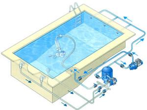 Pompe a chaleur pour piscine couverte