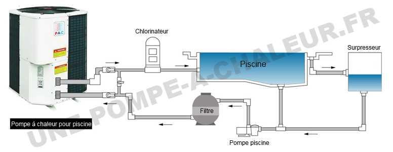 Pompe à chaleur piscine temperature