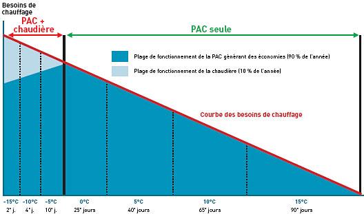 Difference entre chaudiere a condensation et pompe a chaleur