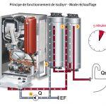 Manque de pression eau chaude pompe a chaleur