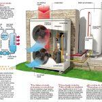 Pompe à chaleur aerothermique prix