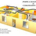 Prix pompe a chaleur air air gainable atlantic
