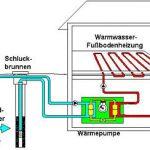 Pompe à chaleur eau de nappe