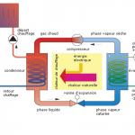 Radiateur design pompe a chaleur