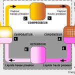 Pompe a chaleur aerothermie air eau