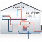 Pompe à chaleur radiateur haute température