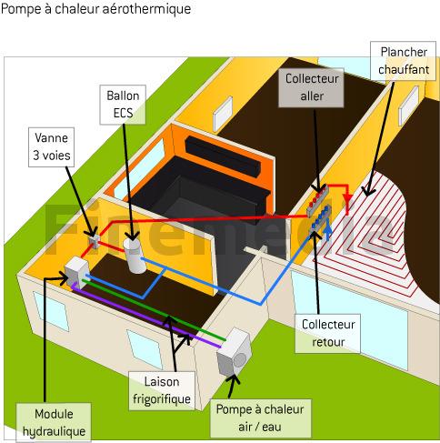 Installation pompe a chaleur plancher chauffant
