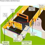 Prix pompe a chaleur aerothermie