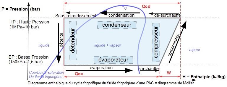 Diagramme de mollier pompe à chaleur
