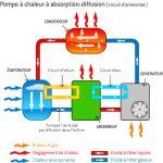 Pompe à chaleur géothermique eau sanitaire