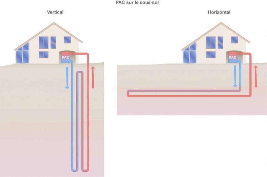 Prix pompe à chaleur géothermie verticale