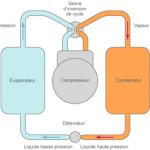 Schéma de principe de la pompe à chaleur