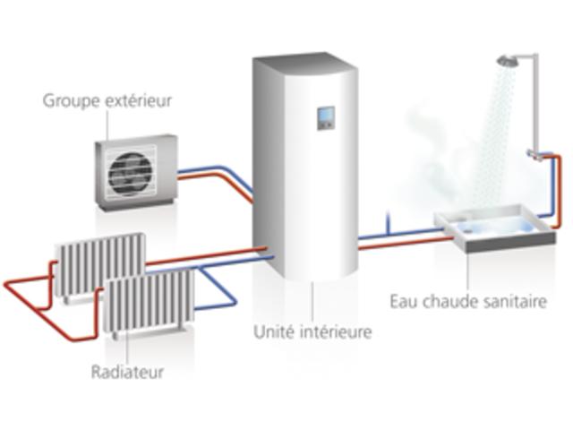 Pompe à chaleur eau sanitaire