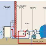 Pompe a chaleur piscine alpha 7