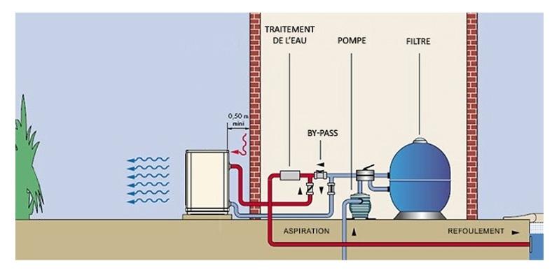 Silent bloc pompe a chaleur