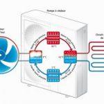Pompe à chaleur aérothermie fonctionnement