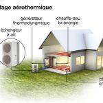 Pompe a chaleur aerothermie ou geothermie