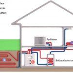 Pompe a chaleur sol eau fonctionnement