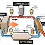 Fonctionnement de pompe a chaleur