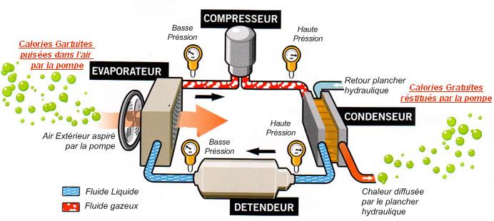 Fonctionnement de la pompe a chaleur