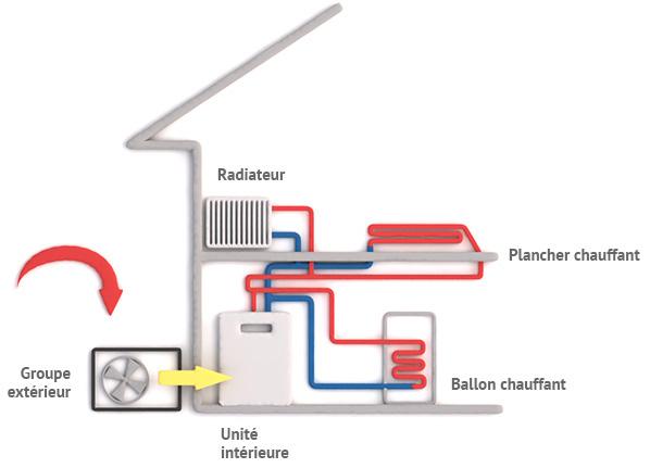 Fonctionnement pompe a chaleur chauffage central