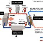Réfrigérateur pompe à chaleur