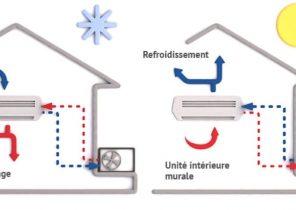 Thermostat pour pompe à chaleur air eau