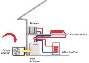 Pompe à chaleur air eau wesper