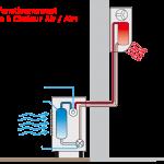 Pompe a chaleur air /air
