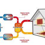 Pompe à chaleur et photovoltaique