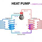 Mode de fonctionnement pompe a chaleur