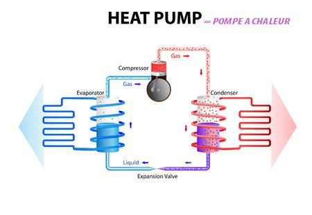 Pompe a chaleur air eau avantages