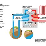 Pompe a chaleur reversible fonctionnement
