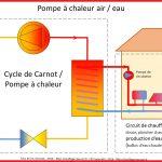 Pompe à chaleur 2 zones