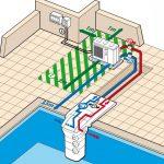 Pompe a chaleur piscine 50m2