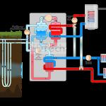 Pompe a chaleur avec production ecs
