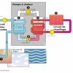 Pompe a chaleur eau eau prix ebay