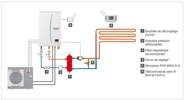 Pompe à chaleur plancher chauffant hydraulique