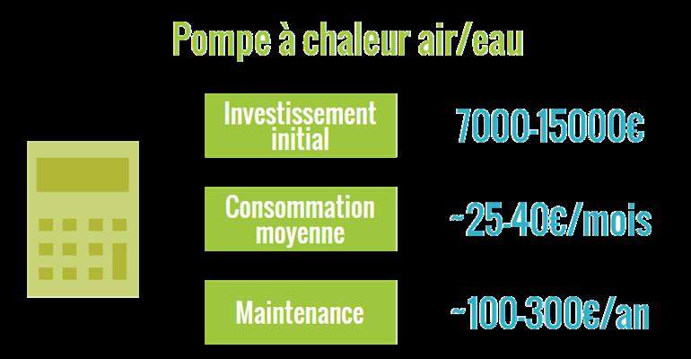 Consomation pompe a chaleur air eau