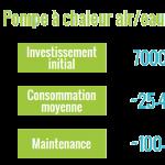 Consommation annuelle d'une pompe a chaleur air eau