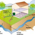 Installation pompe a chaleur geothermique