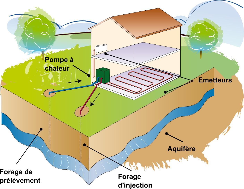 Pompe à chaleur saumure eau