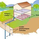 Schema installation pompe a chaleur geothermie