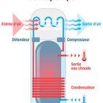 La pompe à chaleur thermodynamique