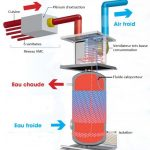 Pompe à chaleur sur air extrait